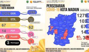 Data kasus persebaran COVID-19 di Kota Madiun